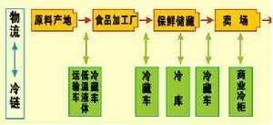 食品冷链物流强制性国家标准